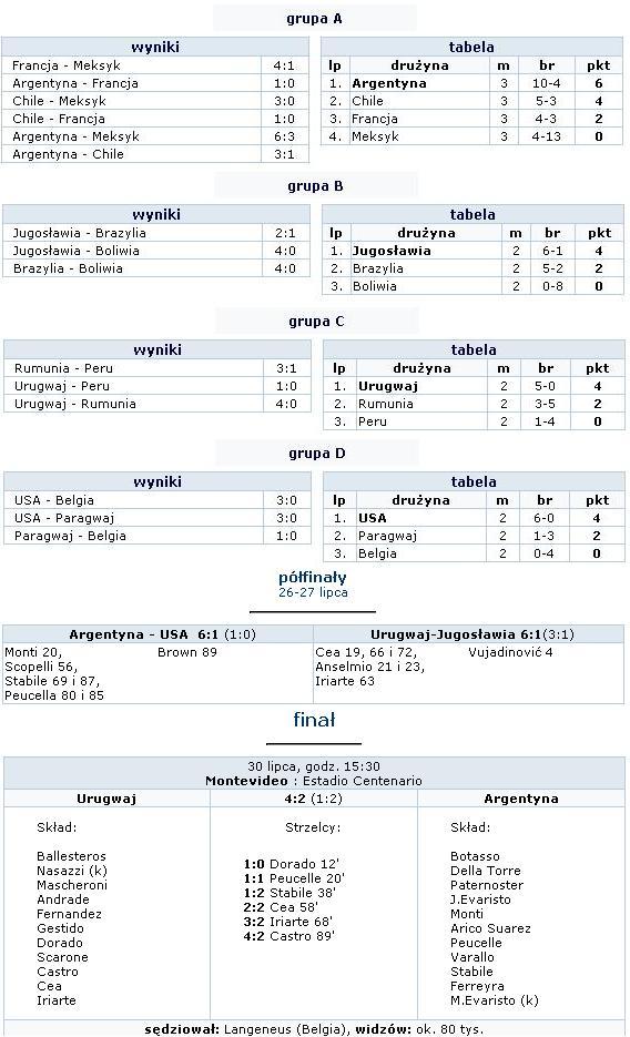 Wyniki Turnieju